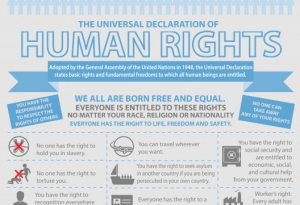 Human rights for dummies, l'infografica
