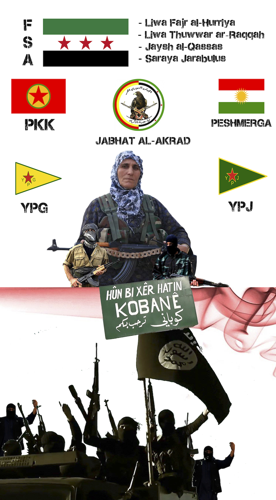 milizie - kobane - infografica di valerio evangelista - frontiere news